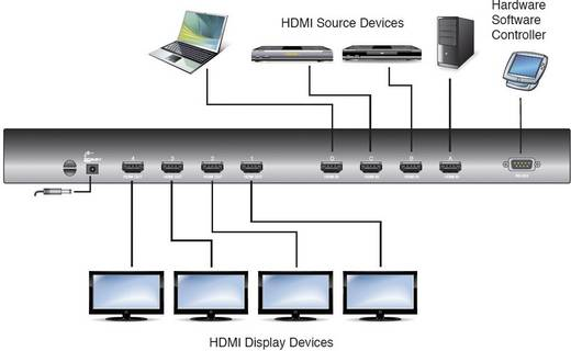 4 Port HDMI-Matrix-Switch ATEN VM0404H-AT-G mit Fernbedienung 1920 x 1080 Pixel