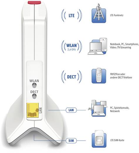 AVM FRITZ!Box 6810 WLAN Router mit Modem Integriertes Modem: LTE 2.4 GHz 300 MBit/s