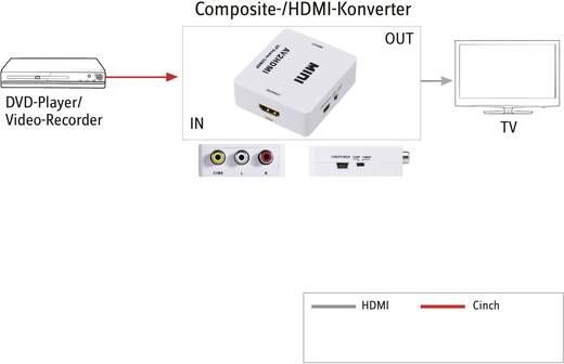 AV Konverter [Composite Cinch - HDMI] 1920 x 1080 Pixel SpeaKa Professional AV2HDMI