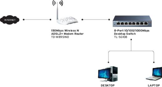 Netzwerk Switch RJ45 TP-LINK TL-SG108 8 Port 1 Gbit/s