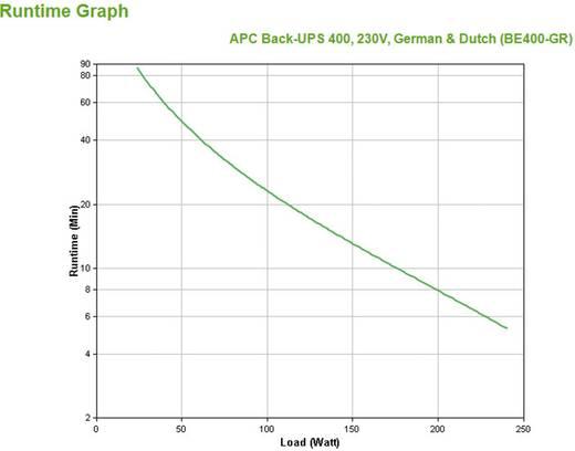 USV 400 VA APC by Schneider Electric BE400-GR Back-UPS