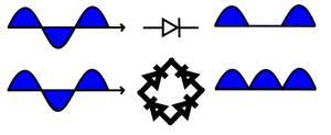 Brückengleichrichter Wellen