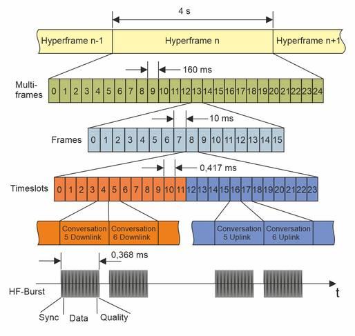 Schema für die DECT-Rahmen- und Zeitstruktur