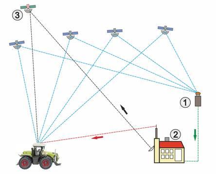 Schematischer Signalverlauf bei DGPS
