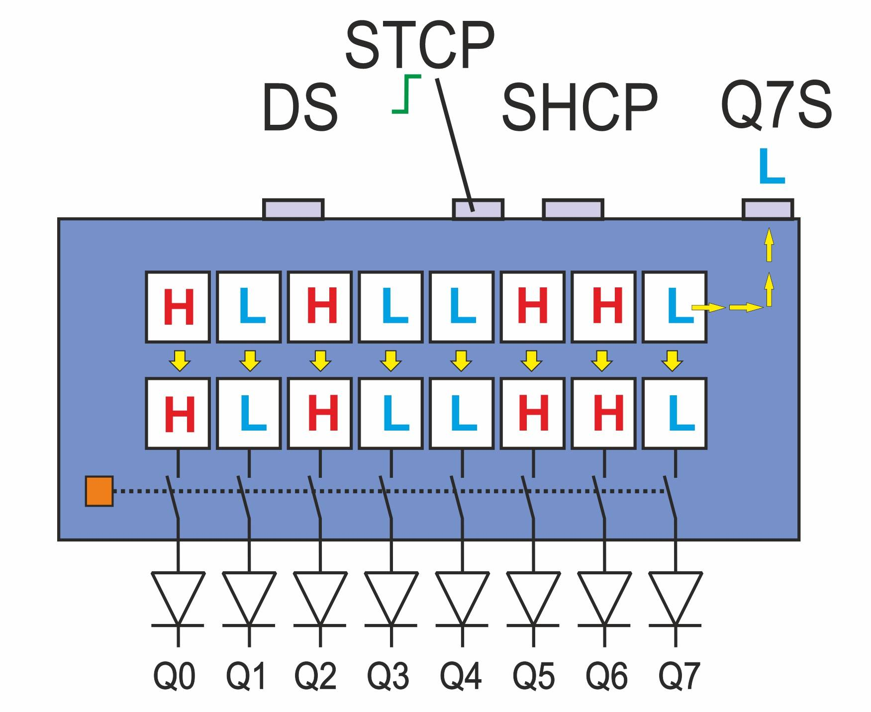 Integrierte Schaltung 74HC595