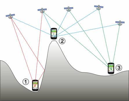 Abschattung und Reflexionen des GPS-Signals