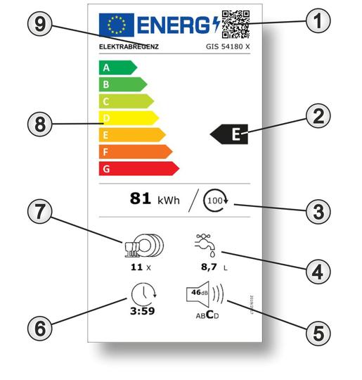 Das neue Energielabel eines Geschirrspülers