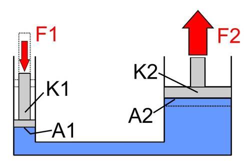 Funktionsweise hydraulischer Wagenheber