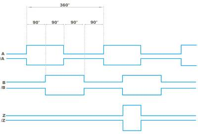 Inkremental Puls Diagramm