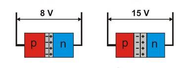 Funktionsweise einer Kapazitätsdiode