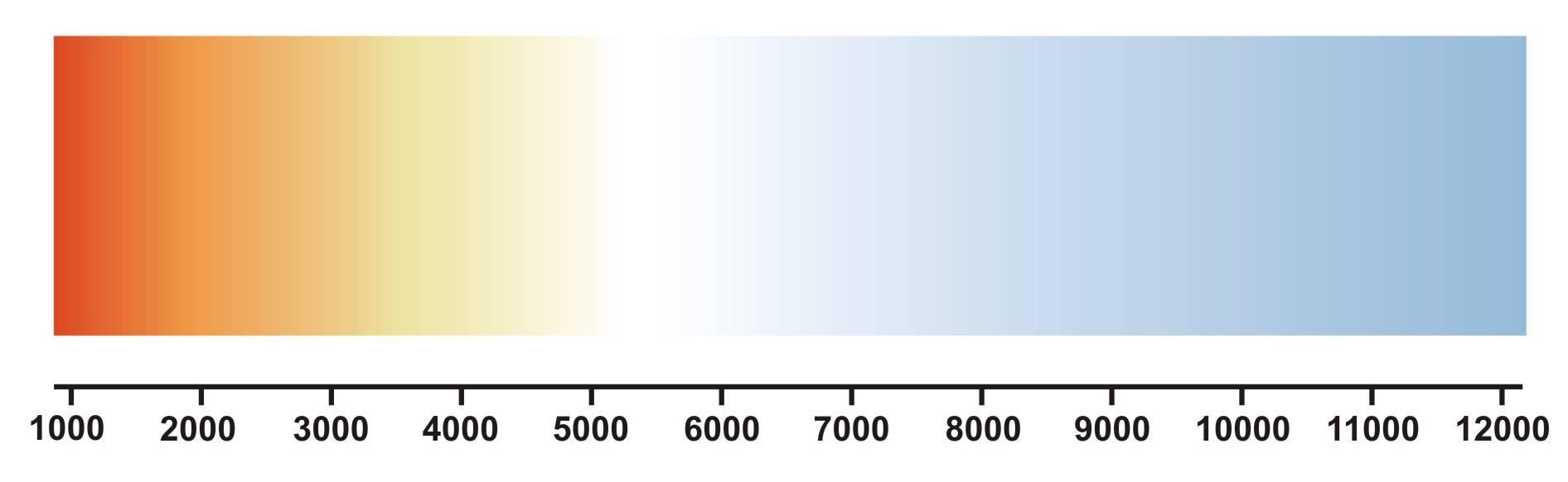 Kelvin-Skala für die Farbtemperatur