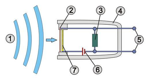 Schematische Darstellung eines Kondensatormikrofons