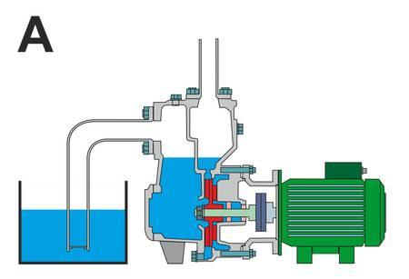 Pumpgehäuse vor der ersten Anwendung von Hand mit Wasser befüllen