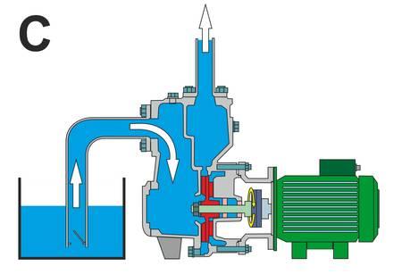 Zirkulationspumpe fördert Wasser
