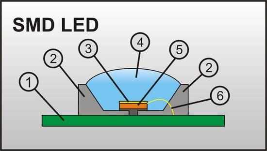 Grundaufbau einer SMD-LED