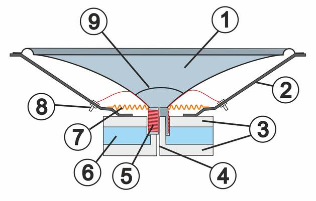Lautsprecher Funktionszeichnung