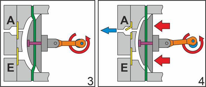 Luftmembranpumpe-Ansaugen