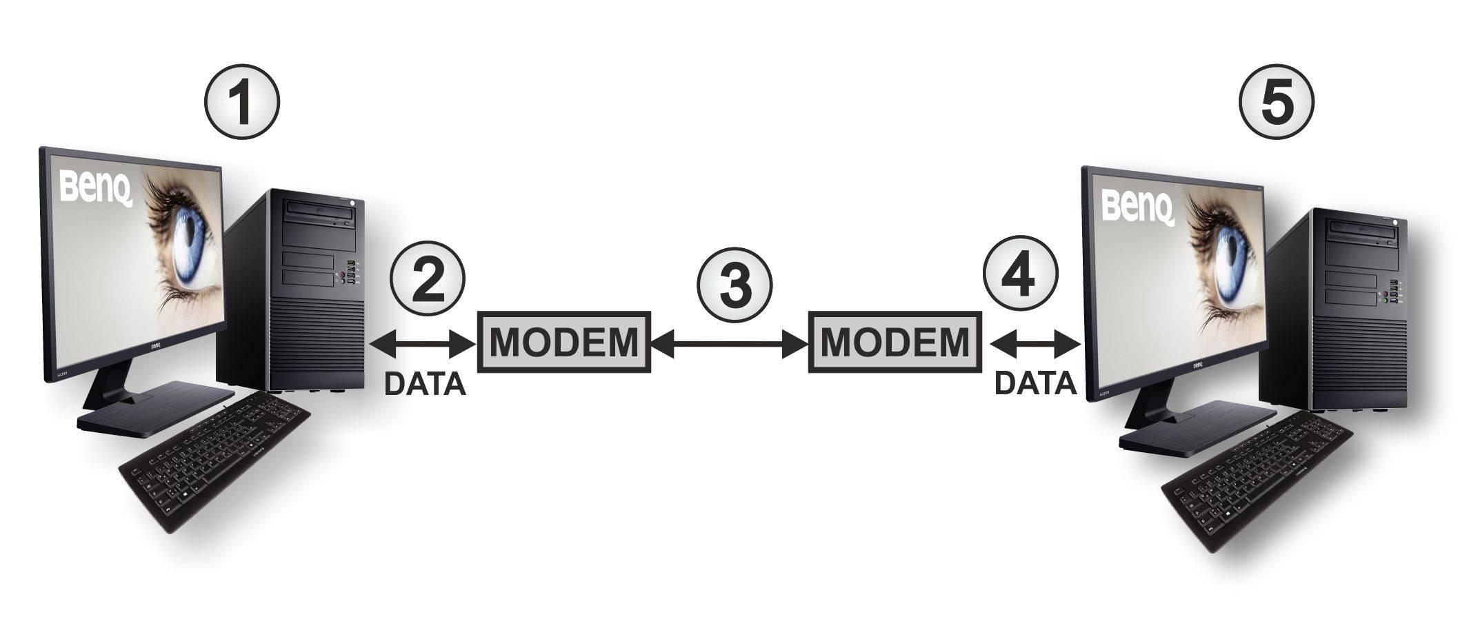 Datenübertragung mit Modem