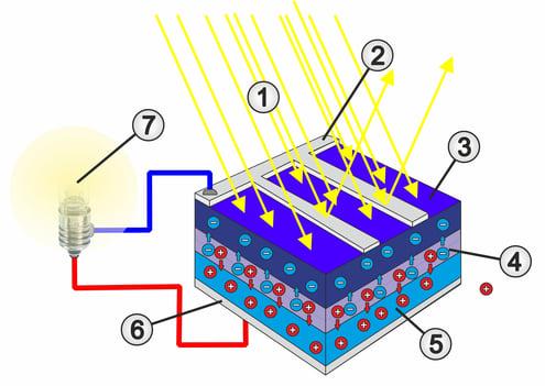 Schematischer Aufbau einer Solarzelle