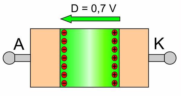 Diffusion bei dotiertem Silizium