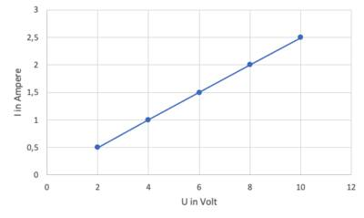 Stromstärke als Funktion der Spannung