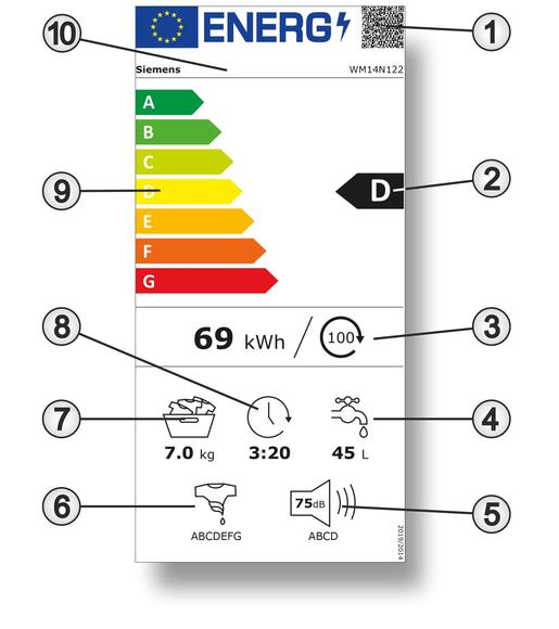 Das neue Energielabel einer Waschmaschine