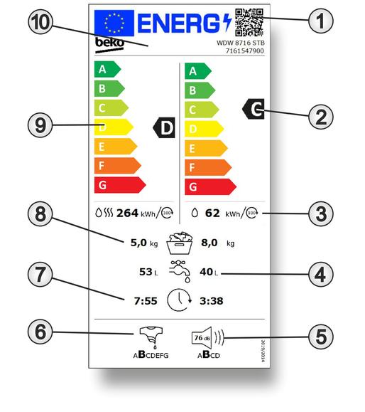 Das neue Energielabel einen Waschtrockner