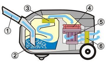 Wasserfilter Staubsauger