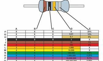 Widerstands Farbcode » Erklärung & Tabelle der Farben bei 3, 4, 5 und 6 Ringen / Bändern