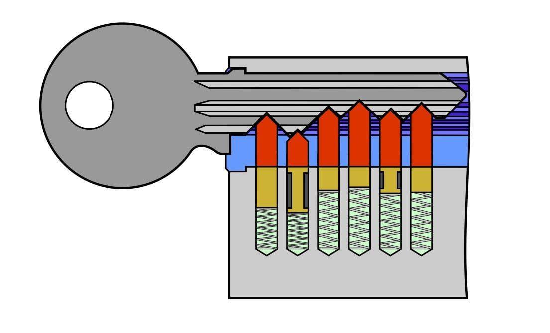 Zylinderschloss mit Schlüssel