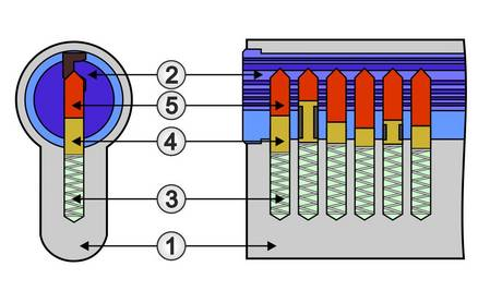 Zylinderschloss ohne Schlüssel