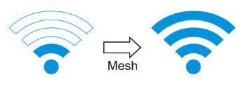 Mesh-Netwerk