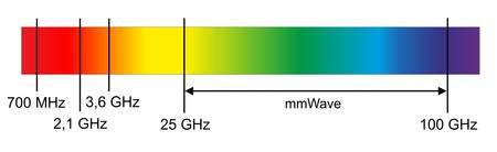 Millimeterwellen bei 5G