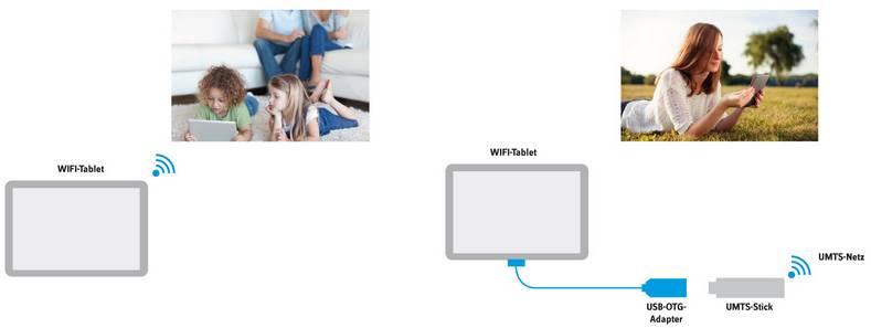 Nutzung Ihres Tablets mit UMTS-Stick