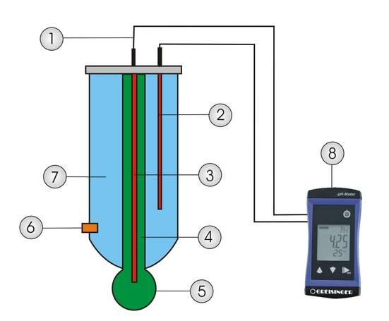 pH-Elektrode-Aufbau