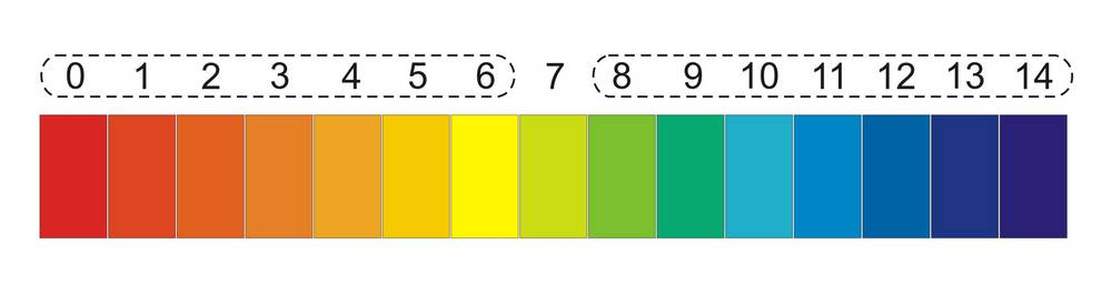 pH-Messgeraete