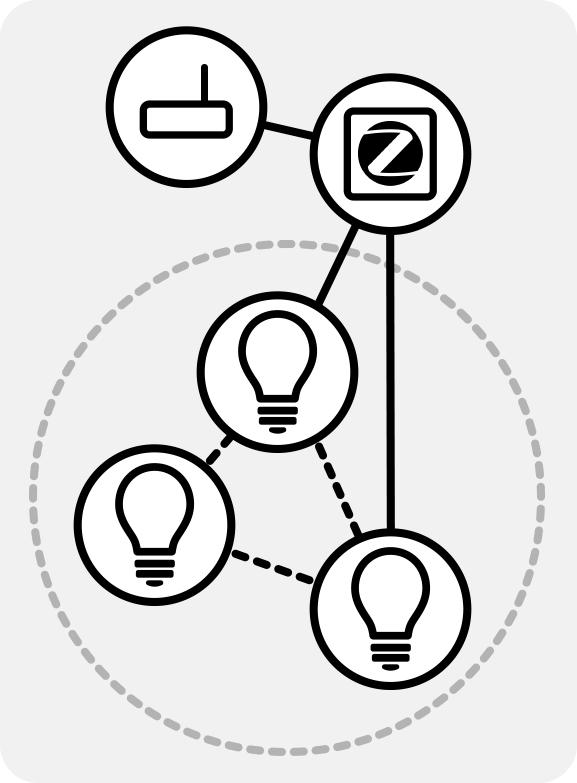 ZigBee-Funknetzwerk