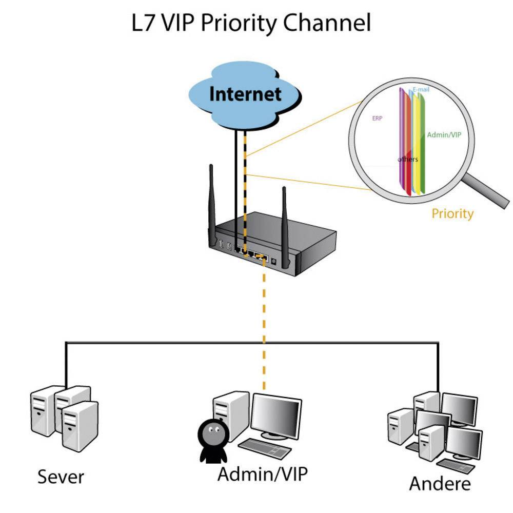 image?x=1000&y=1000&ex=1000&ey=1000&align=center vpn router 100 mbit s allnet all vpn10 vpn firewall wlan wan router