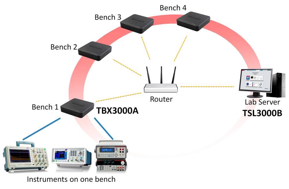 Digitalni spominski osciloskop Tektronix TSL3000B