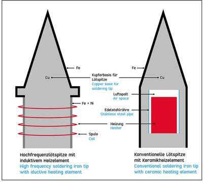 HF soldering station Digital 100 W TOOLCRAFT ST-100 HF 50 up to 480 °C + soldering tip
