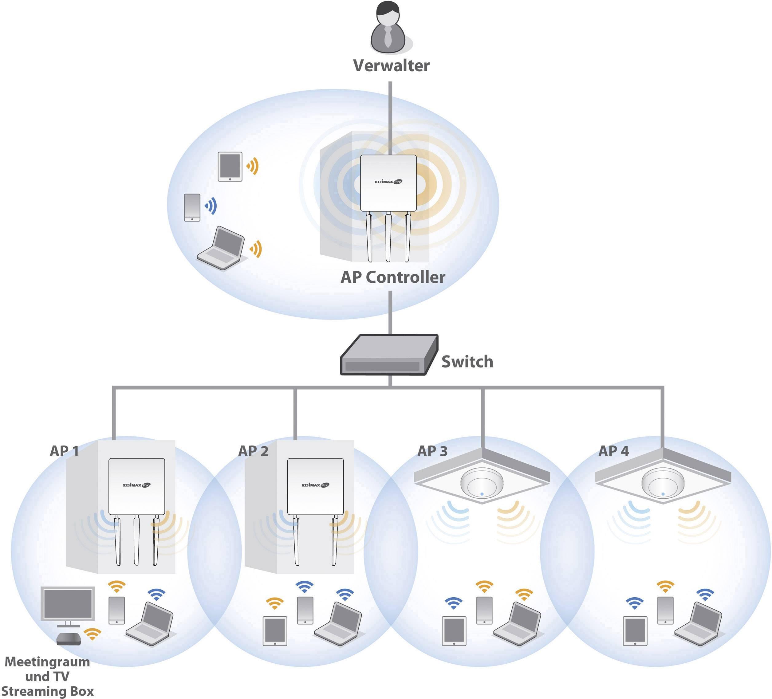 Edimax CAP300 Switch Vista