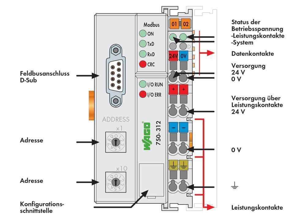 WAGO bus kartica za povezovanje Fieldbus-a MODBUS 750-316 24 V/DC vsebuje: 1 kos