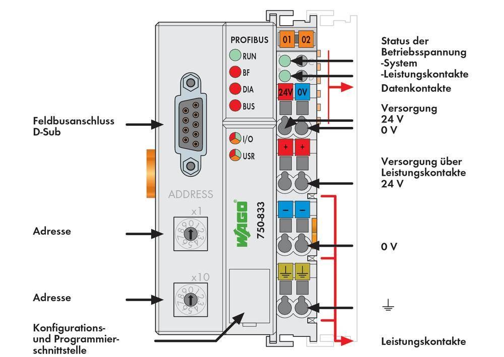 WAGO 750-833 Profibus Controller  PLC SPS