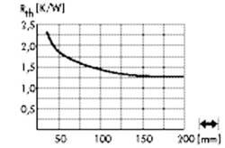 LED-kølelegemer 2.3 K/W (Ø x H) 50 mm x 25 mm Fischer Elektronik SK 602 25 SA