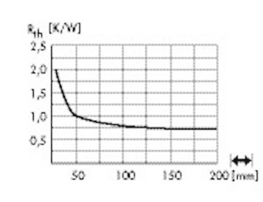 LED hladilno telo 1.5 K/W (premer x V) 105 mm x 25 mm Fischer Elektronik SK 584 25 SA