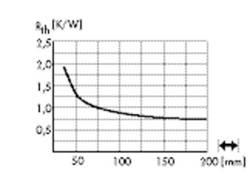 LED-kølelegemer 1.9 K/W (Ø x H) 120 mm x 25 mm Fischer Elektronik SK 599 25 SA