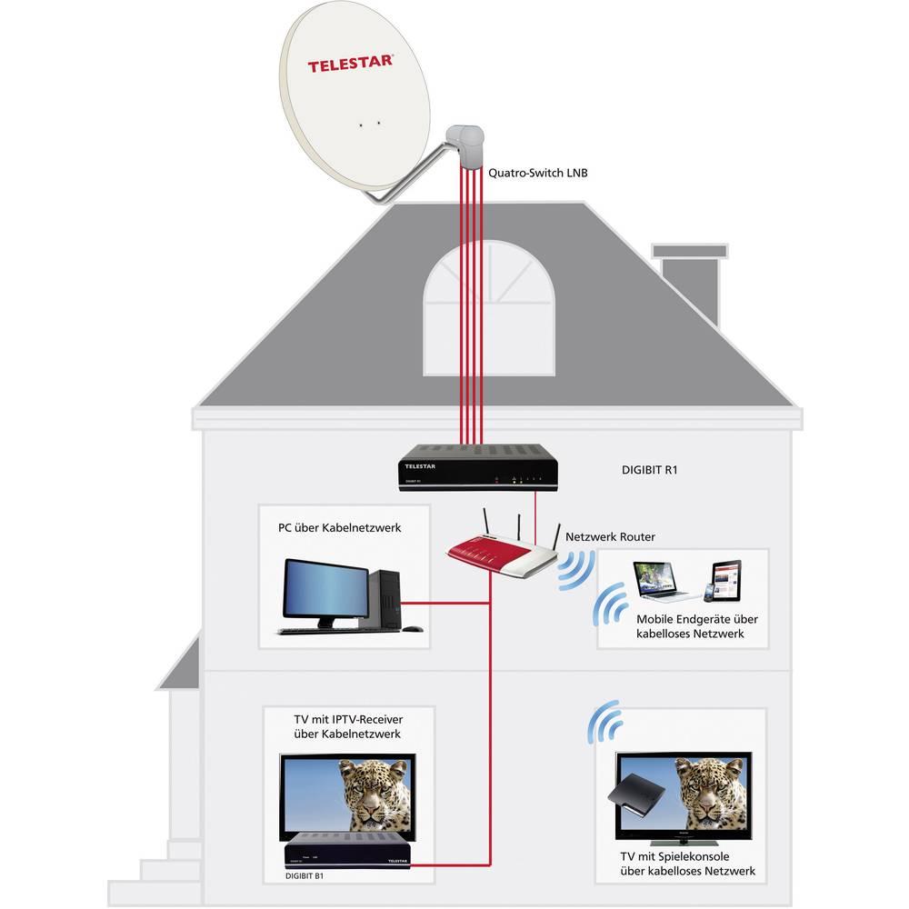 Telestar Digibit R1 Sat2ip Umsetzer Sat Ip Server From Iptv Wiring Diagram