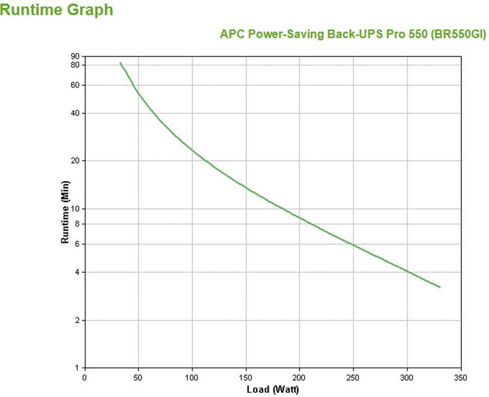 Ups 550 Va Apc By Schneider Electric Back Ups Br550gi From Conrad Com