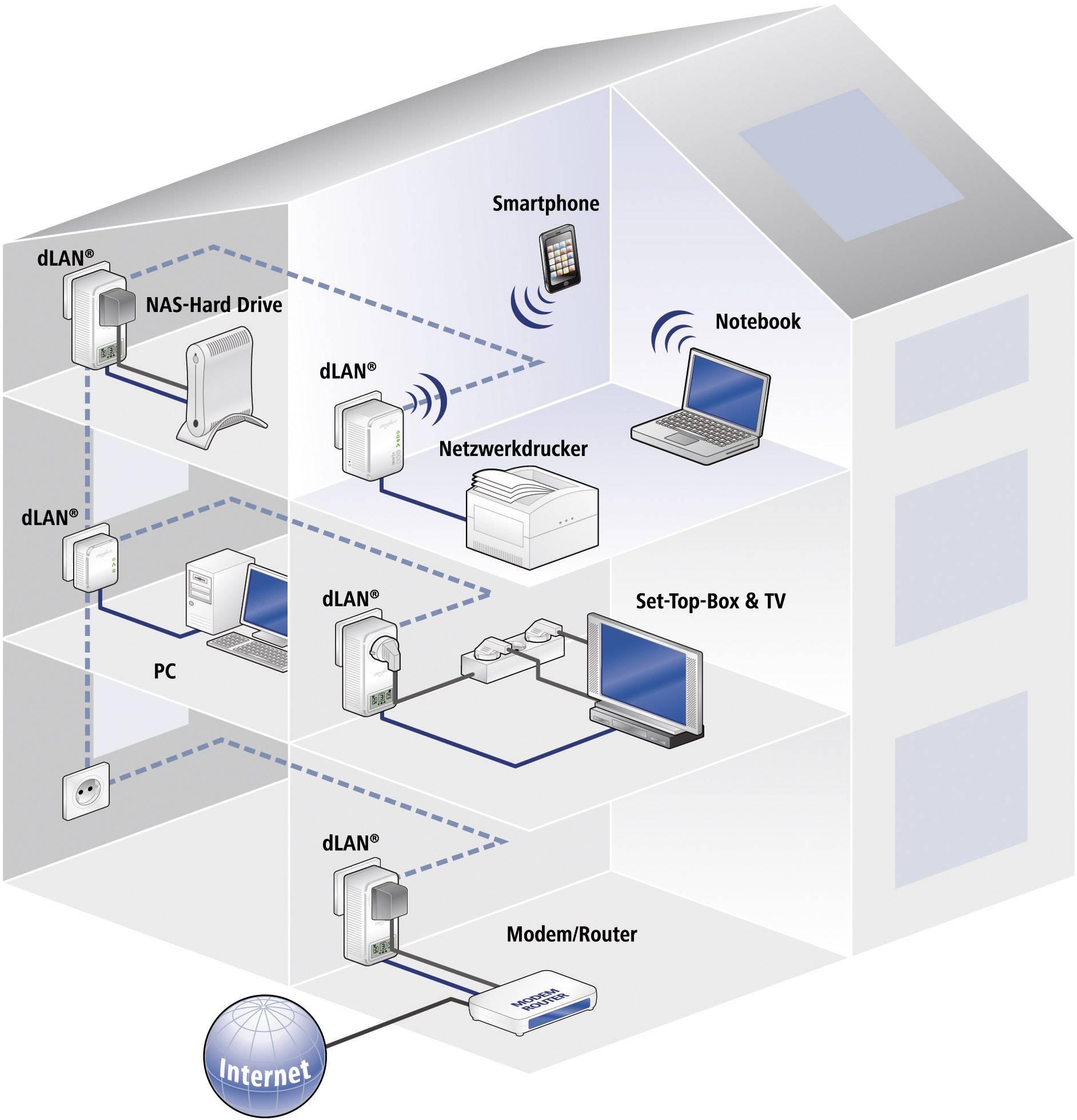 Im ganzen Haus Internet aus der Steckdose