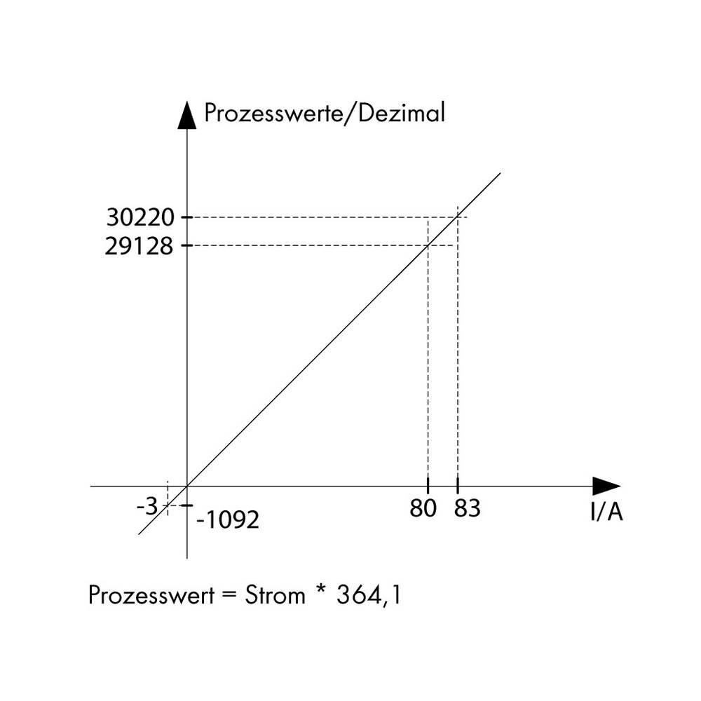 Stromsensor (value.1292953) 1 stk WAGO 789-620 12 - 34 V/DC IP20